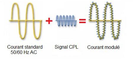 CPL - Comment ça marche